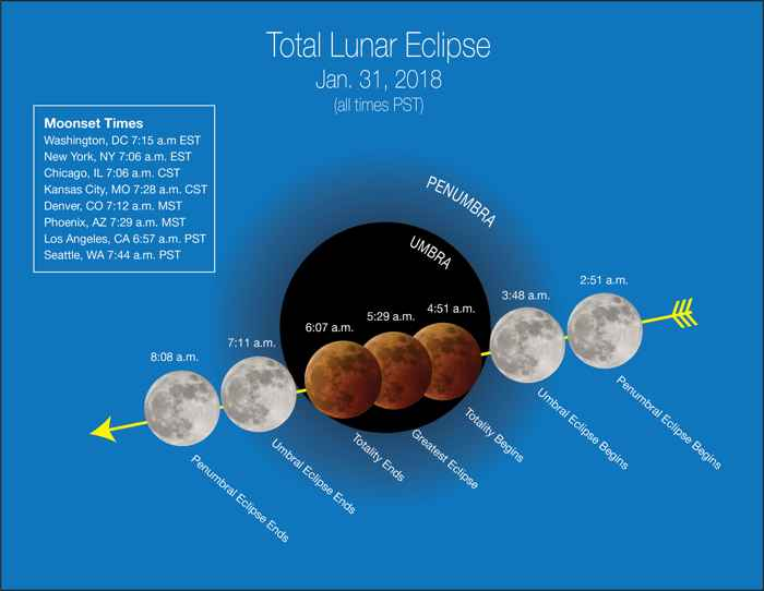 eclipse total lunar  del 31-1-2018