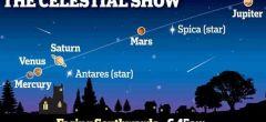 Los cinco planetas más brillantes aparecerán en febrero en el horizonte