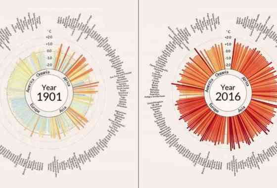 Un siglo de cambio climático en 35 segundos
